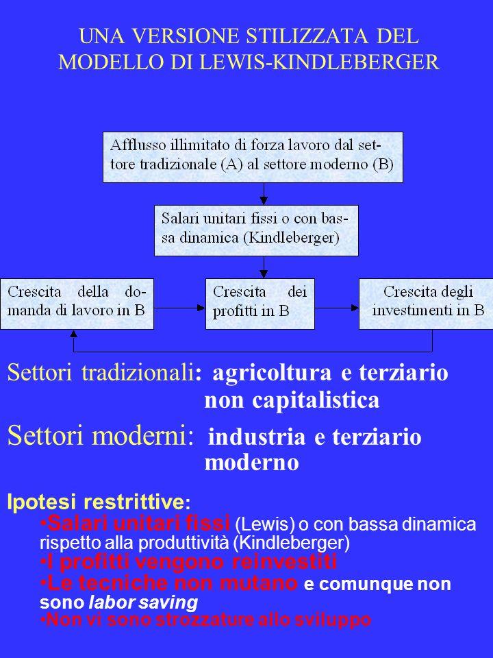 UNA VERSIONE STILIZZATA DEL MODELLO DI LEWIS-KINDLEBERGER Ipotesi restrittive : Salari unitari fissi (Lewis) o con bassa dinamica rispetto alla produt
