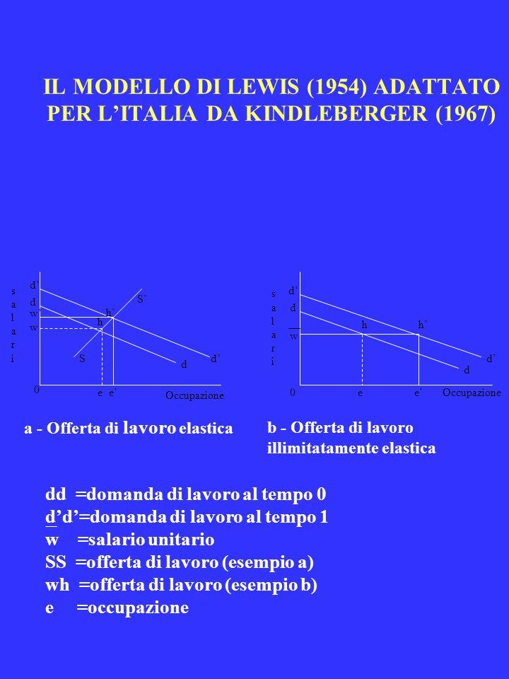 IL MODELLO DI LEWIS (1954) ADATTATO PER LITALIA DA KINDLEBERGER (1967) d d w w 0 ee S S h h d d Occupazione salari salari d d w 0ee hh d d salarisalar