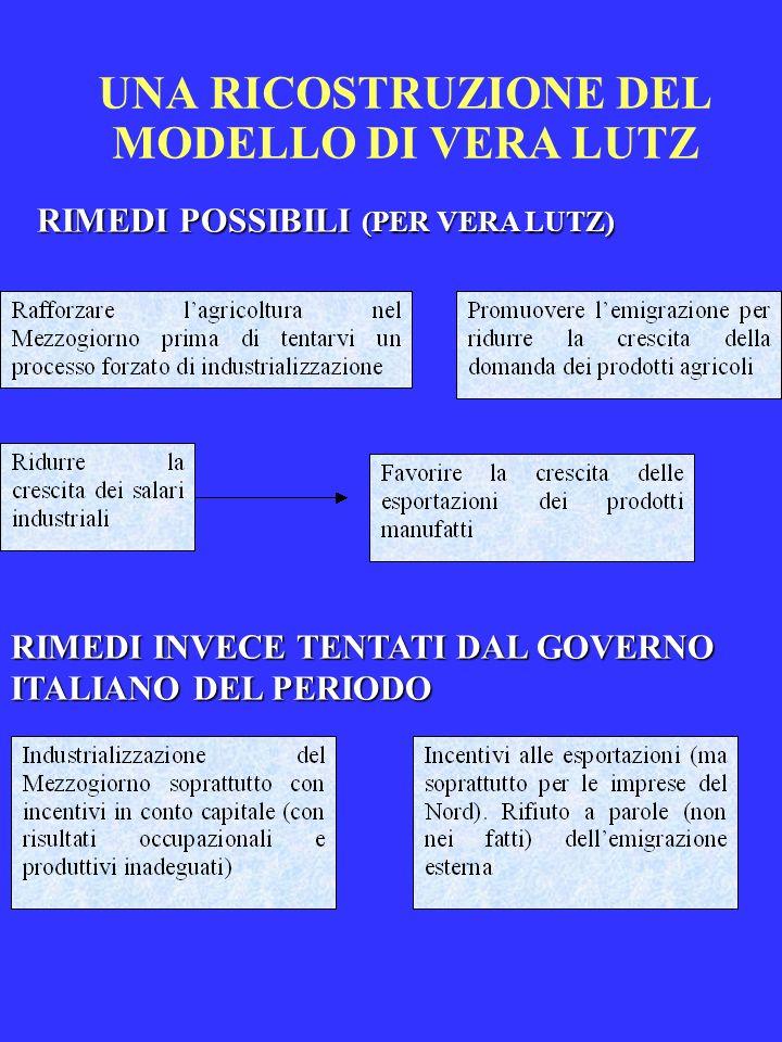 UNA RICOSTRUZIONE DEL MODELLO DI VERA LUTZ RIMEDI POSSIBILI (PER VERA LUTZ) RIMEDI INVECE TENTATI DAL GOVERNO ITALIANO DEL PERIODO