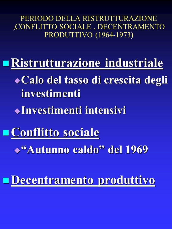 PERIODO DELLA RISTRUTTURAZIONE,CONFLITTO SOCIALE, DECENTRAMENTO PRODUTTIVO (1964-1973) Ristrutturazione industriale Ristrutturazione industriale Calo