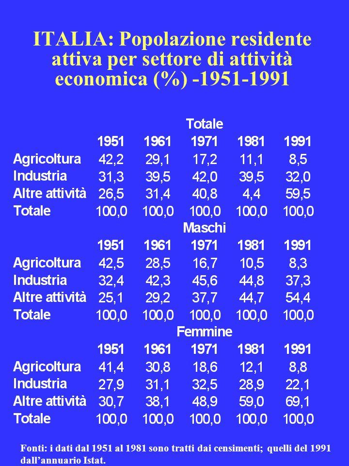 ITALIA: Popolazione residente attiva per settore di attività economica (%) -1951-1991 Fonti: i dati dal 1951 al 1981 sono tratti dai censimenti; quell