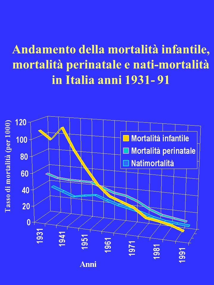 Andamento della mortalità infantile, mortalità perinatale e nati-mortalità in Italia anni 1931- 91