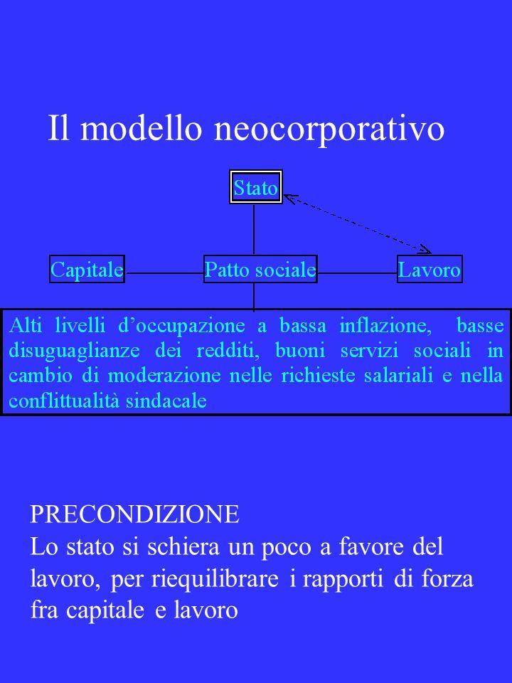 Il modello neocorporativo PRECONDIZIONE Lo stato si schiera un poco a favore del lavoro, per riequilibrare i rapporti di forza fra capitale e lavoro