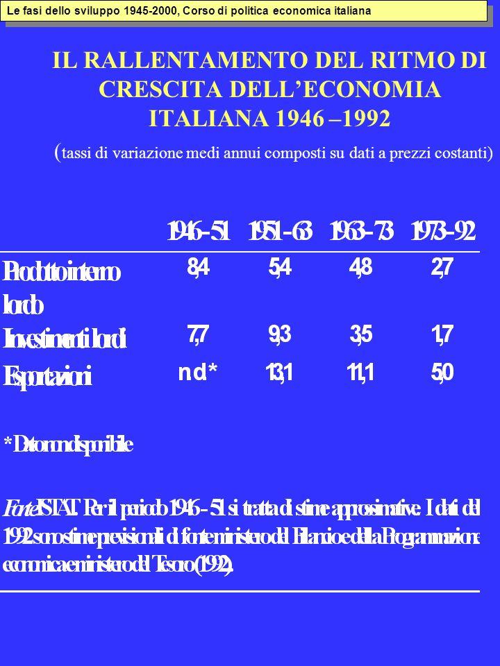 IL RALLENTAMENTO DEL RITMO DI CRESCITA DELLECONOMIA ITALIANA 1946 –1992 ( tassi di variazione medi annui composti su dati a prezzi costanti) Le fasi d