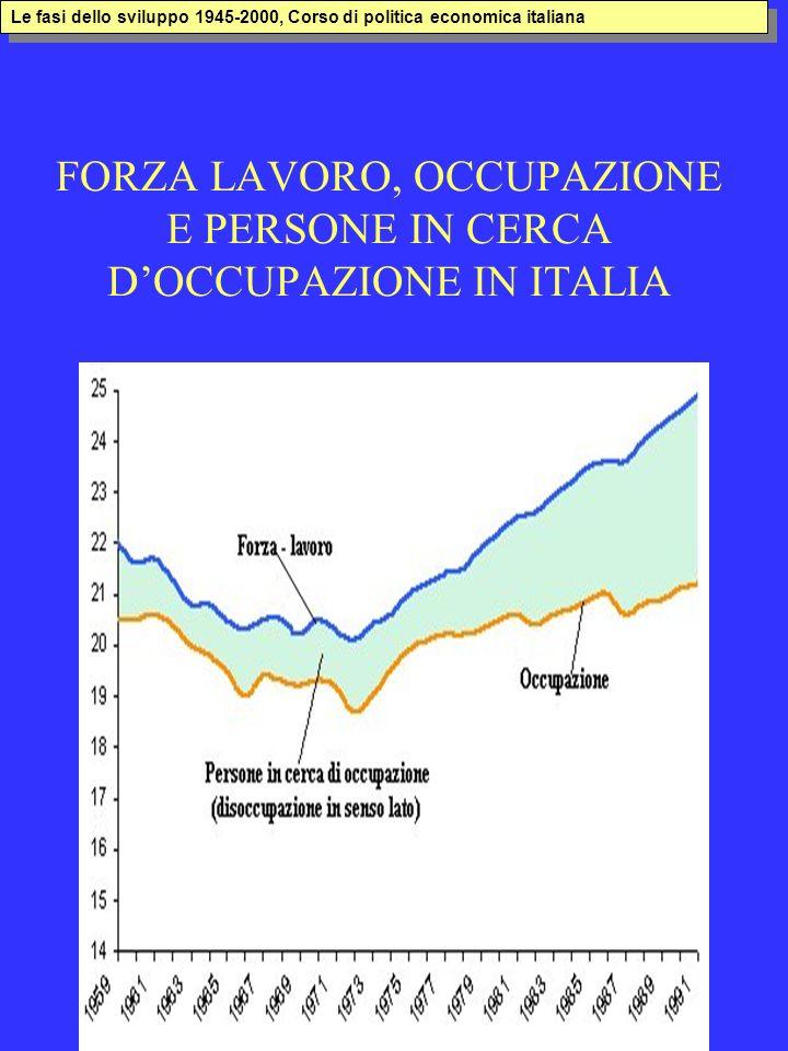 FORZA LAVORO, OCCUPAZIONE E PERSONE IN CERCA DOCCUPAZIONE IN ITALIA Le fasi dello sviluppo 1945-2000, Corso di politica economica italiana
