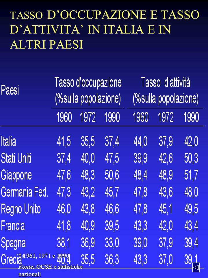 TASSO DOCCUPAZIONE E TASSO DATTIVITA IN ITALIA E IN ALTRI PAESI * 1961, 1971 e 1990 Fonte: OCSE e statistiche nazionali