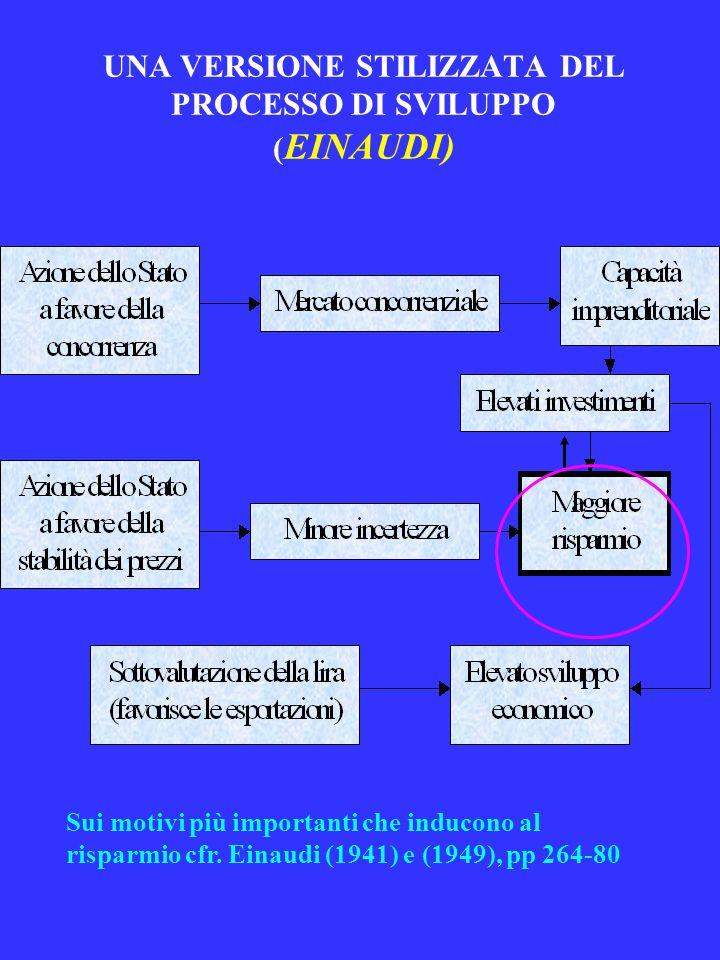 UNA VERSIONE STILIZZATA DEL PROCESSO DI SVILUPPO ( EINAUDI) Sui motivi più importanti che inducono al risparmio cfr. Einaudi (1941) e (1949), pp 264-8