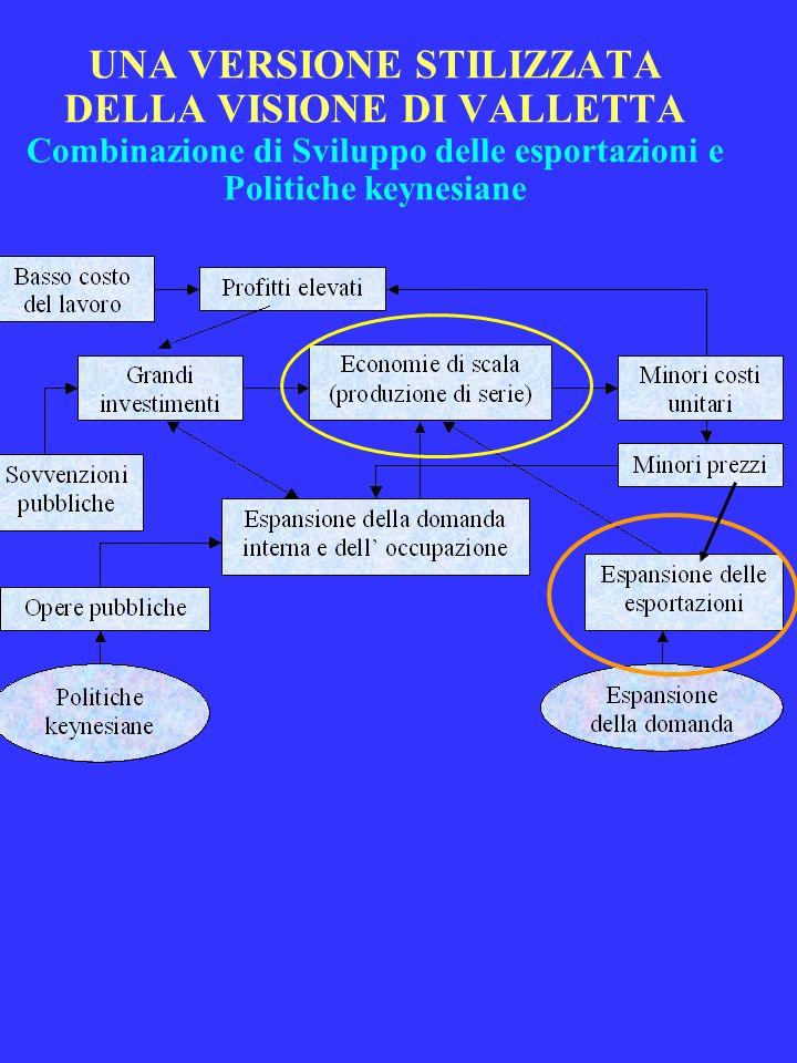 UNA VERSIONE STILIZZATA DELLA VISIONE DI VALLETTA Combinazione di Sviluppo delle esportazioni e Politiche keynesiane