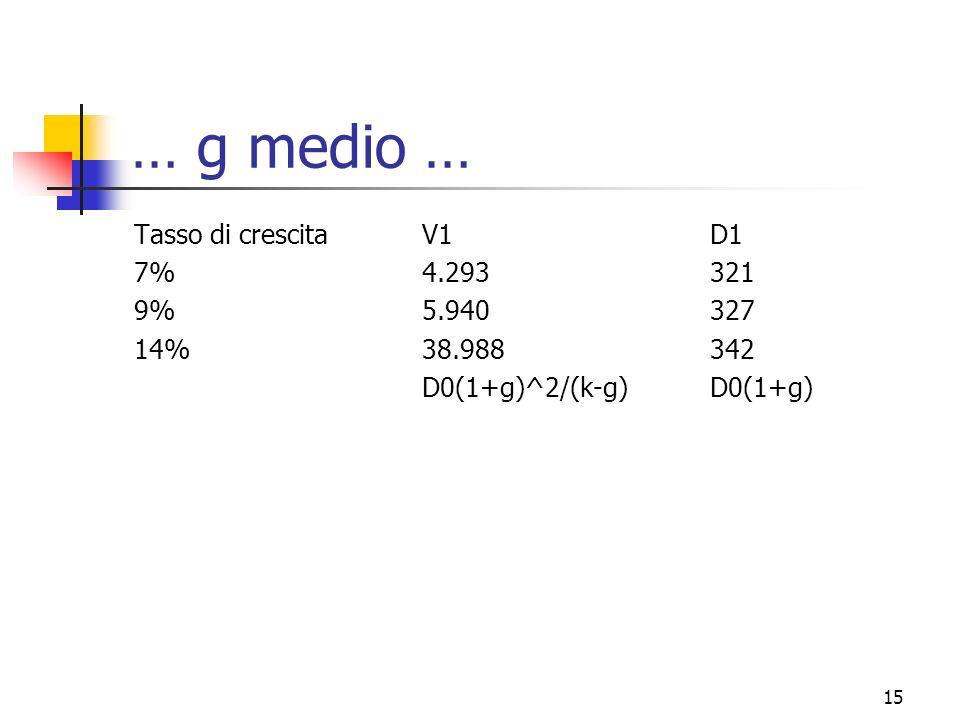 16 … g medio … Ricalcoliamo i rendimenti: Con V0 = 7.040 (V1-V0+D1)/V0Prob.Rendimento atteso -34,46%10%-3,445 -10,98%60%-6,584 458,66%30%137,599 Rendimento medio127,57% troppo alto!!!!.