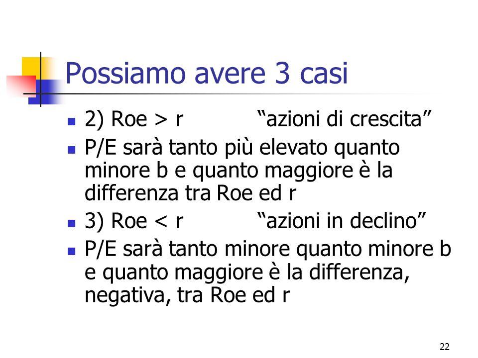 23 Una ulteriore analisi Si consideri inoltre Roe = Roa * Leverage P/E = b/(r-ROA*L*(1-b)) ROA = MN * Tasso di rotazione ………