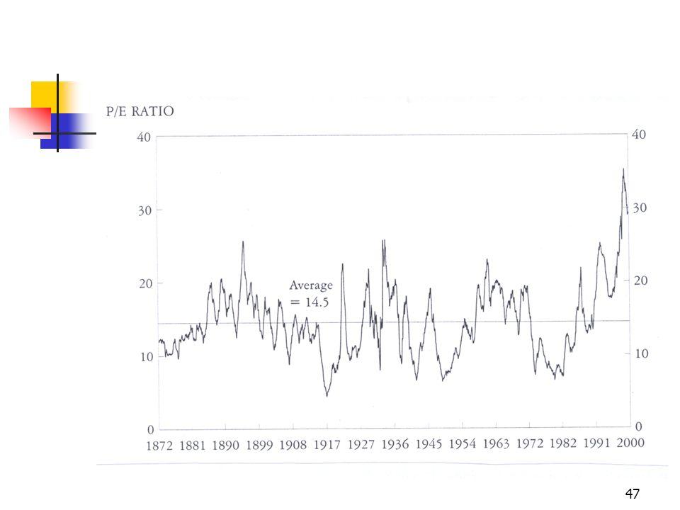 48 Cosa può accadere .Un declino del P/E verso la sua media può verificarsi in due modi.