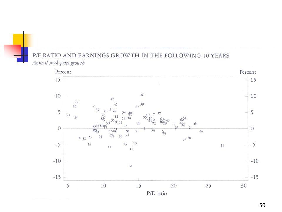 51 Le prospettive di breve termine Learning yield non si discosta mai enormemente dai tassi di interesse.