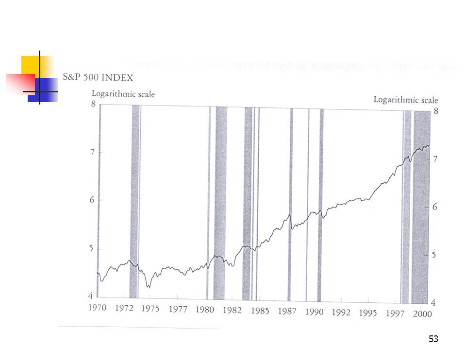 54 Il caso recente è diverso .Nel grafico si riscontra una anomalia per il 2000 .