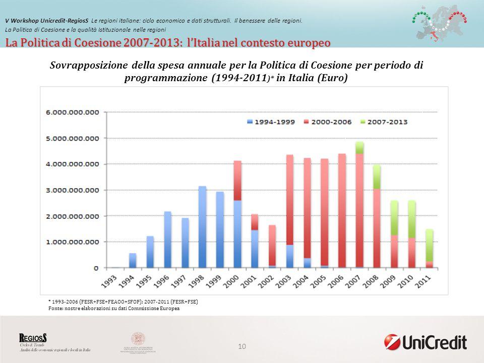 La Politica di Coesione 2007-2013: lItalia nel contesto europeo V Workshop Unicredit-RegiosS Le regioni italiane: ciclo economico e dati strutturali.