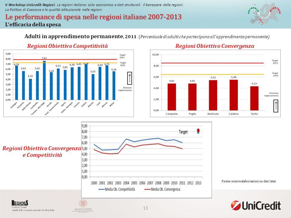 Le performance di spesa nelle regioni italiane 2007-2013 V Workshop Unicredit-RegiosS Le regioni italiane: ciclo economico e dati strutturali.