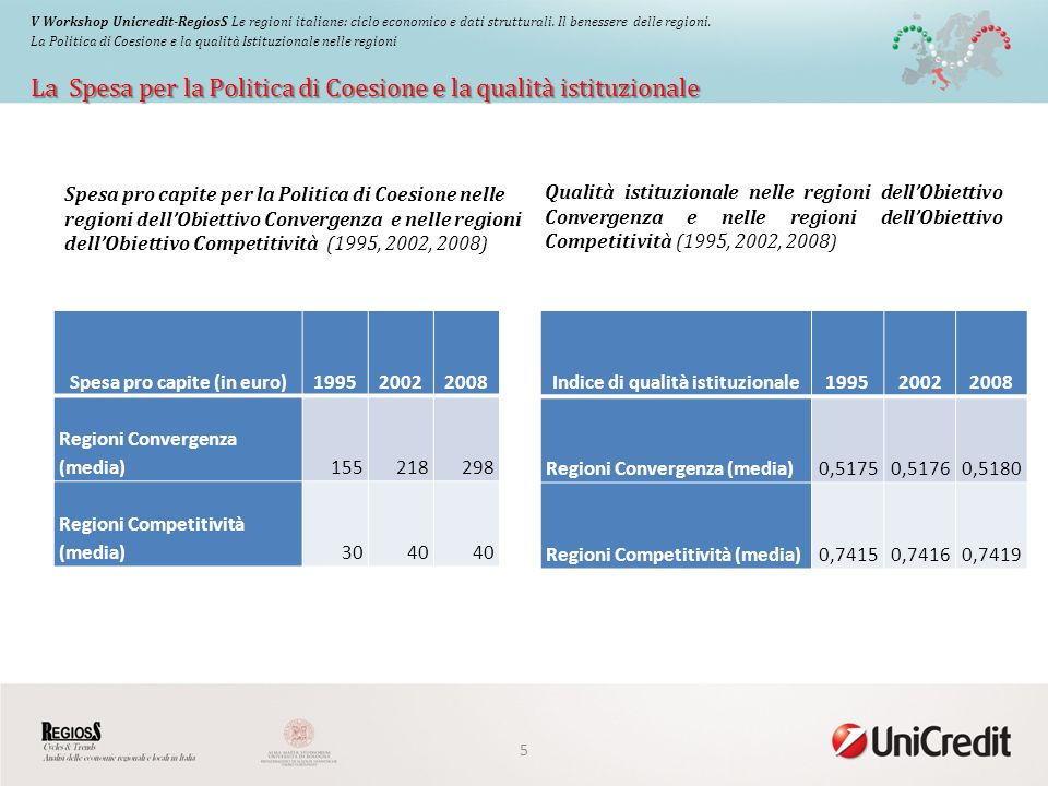 La Spesa per la Politica di Coesione e la qualità istituzionale V Workshop Unicredit-RegiosS Le regioni italiane: ciclo economico e dati strutturali.