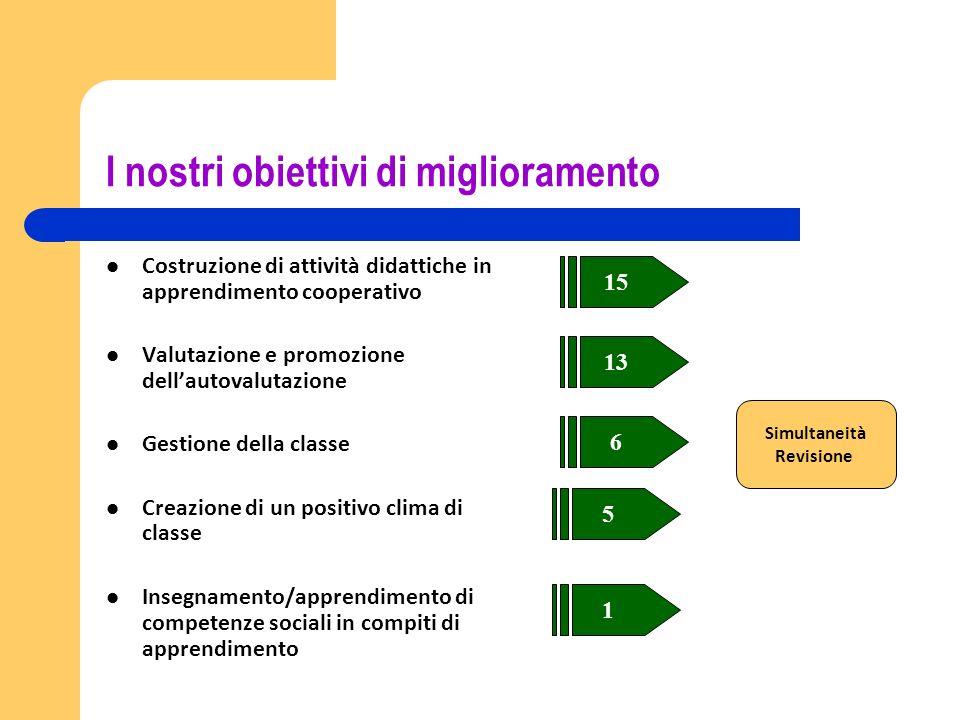 I nostri obiettivi di miglioramento Costruzione di attività didattiche in apprendimento cooperativo Valutazione e promozione dellautovalutazione Gesti