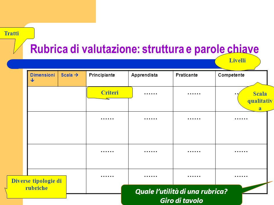 Rubrica di valutazione: struttura e parole chiave Dimensioni Scala PrincipianteApprendistaPraticanteCompetente …… Scala qualitativ a Livelli Criteri T