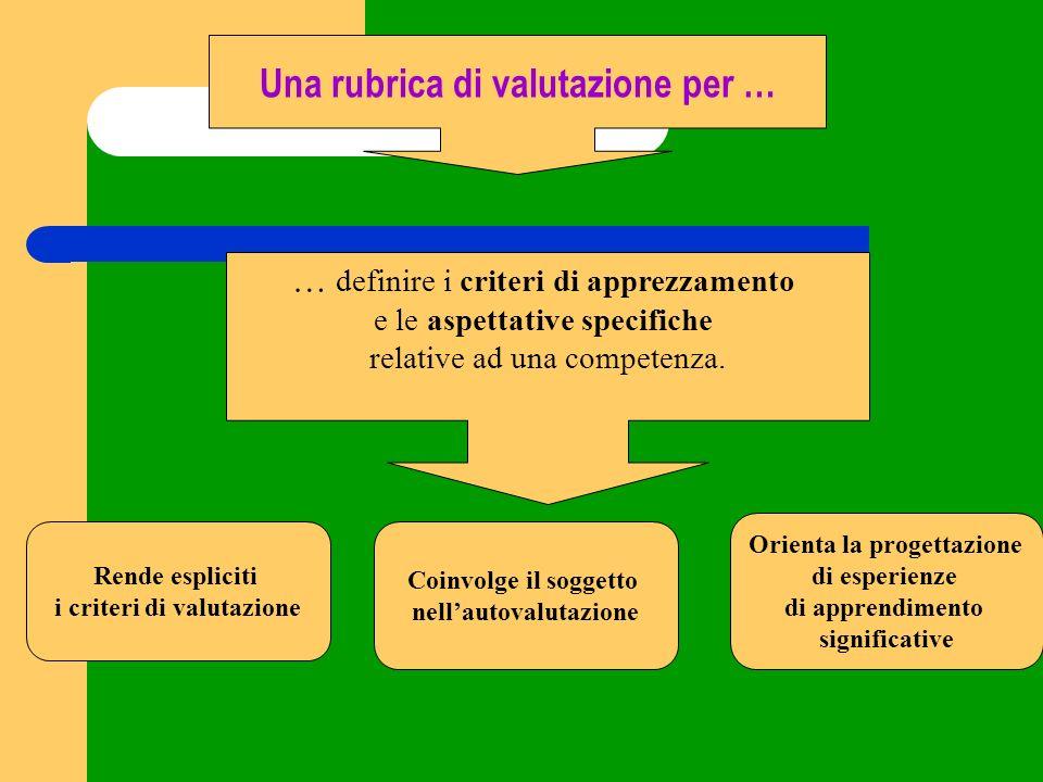 … definire i criteri di apprezzamento e le aspettative specifiche relative ad una competenza. Una rubrica di valutazione per … Rende espliciti i crite