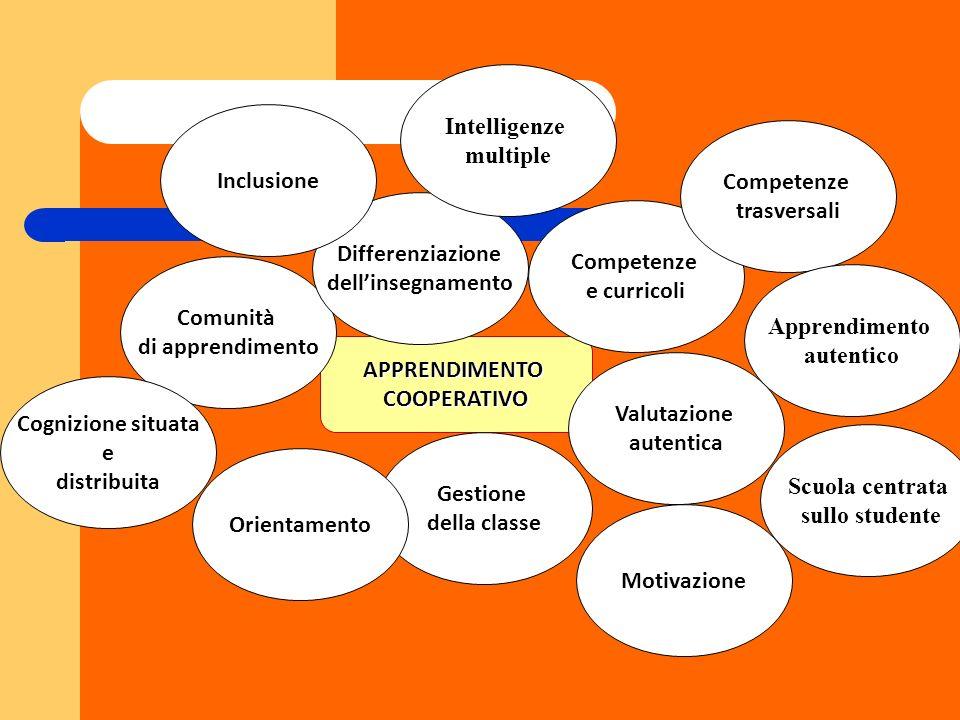 APPRENDIMENTOCOOPERATIVO Comunità di apprendimento Differenziazione dellinsegnamento Motivazione Gestione della classe Valutazione autentica Competenz