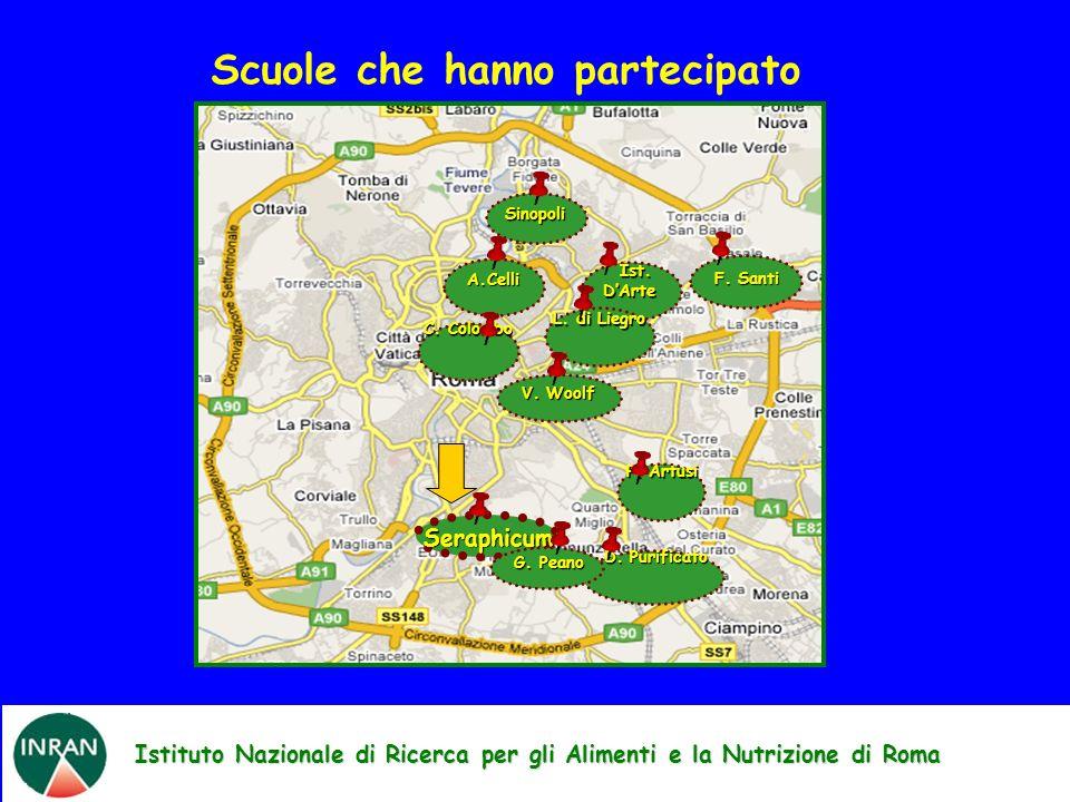 Istituto Nazionale di Ricerca per gli Alimenti e la Nutrizione di Roma Scuole che hanno partecipato A.Celli Sinopoli Ist. DArte Ist. DArte Seraphicum