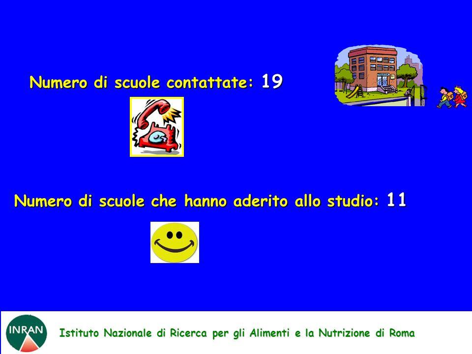 Istituto Nazionale di Ricerca per gli Alimenti e la Nutrizione di Roma Numero di scuole contattate: 19 Numero di scuole che hanno aderito allo studio: 11