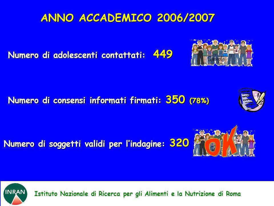 Istituto Nazionale di Ricerca per gli Alimenti e la Nutrizione di Roma ANNO ACCADEMICO 2006/2007 Numero di adolescenti contattati: 449 Numero di consensi informati firmati: 350 (78%) Numero di soggetti validi per lindagine: 320