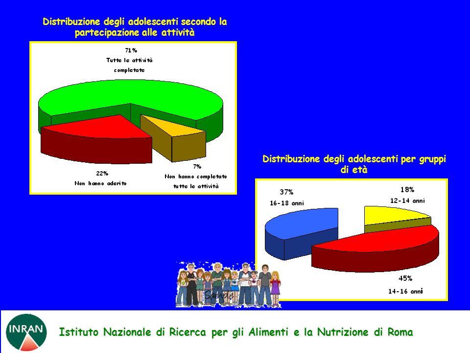 Istituto Nazionale di Ricerca per gli Alimenti e la Nutrizione di Roma Distribuzione degli adolescenti secondo la partecipazione alle attività Distribuzione degli adolescenti per gruppi di età