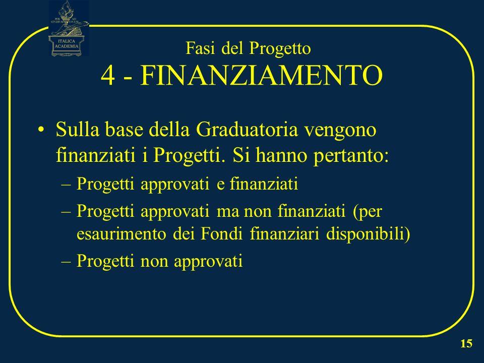 15 4 - FINANZIAMENTO Sulla base della Graduatoria vengono finanziati i Progetti.