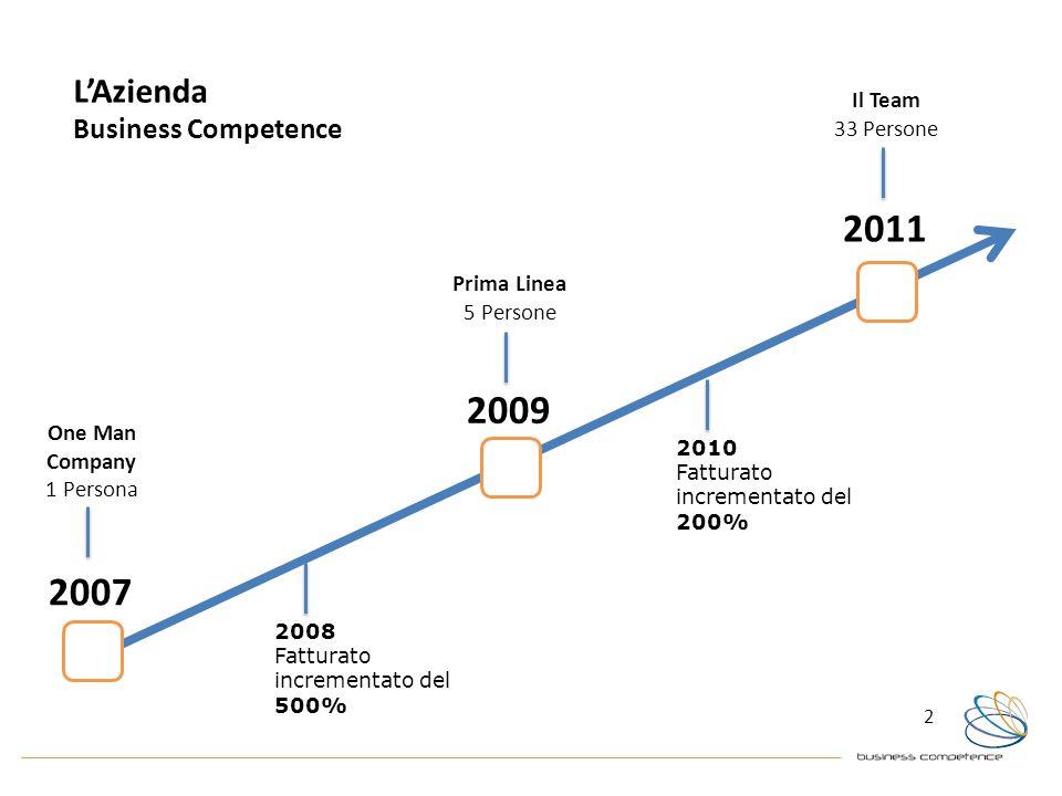 2 LAzienda Business Competence 2009 2007 2011 2008 Fatturato incrementato del 500% 2010 Fatturato incrementato del 200% One Man Company 1 Persona Prim