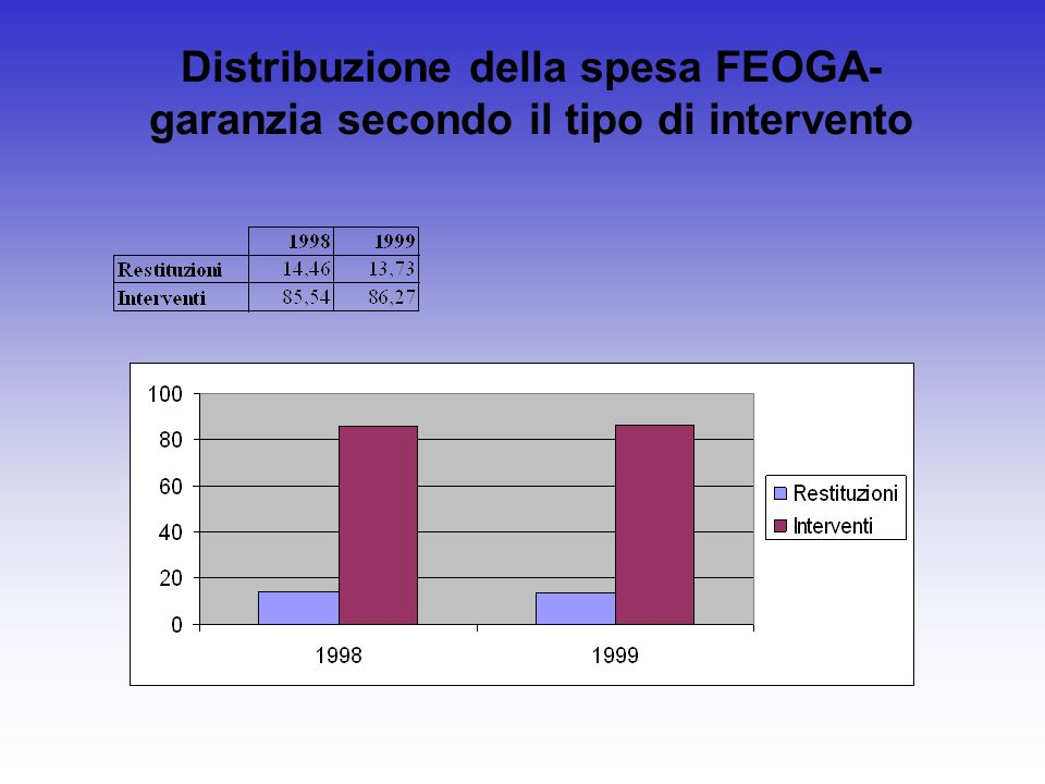 Distribuzione della spesa FEOGA- garanzia secondo il tipo di intervento