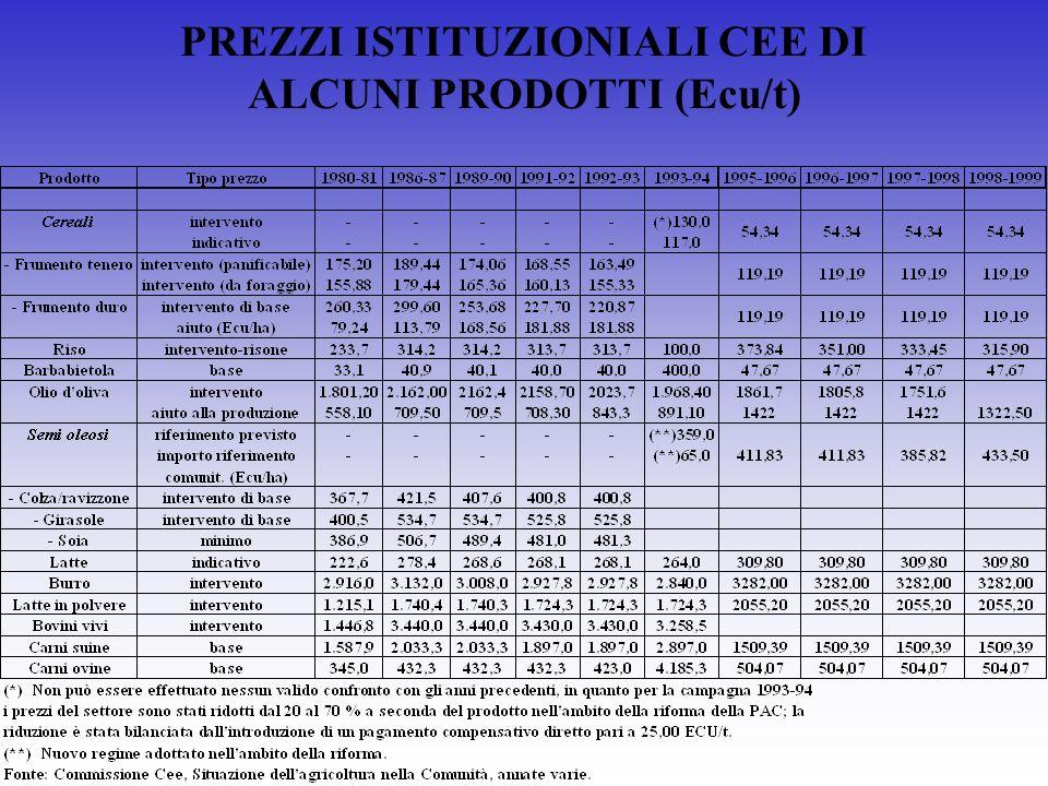 PREZZI ISTITUZIONIALI CEE DI ALCUNI PRODOTTI (Ecu/t)