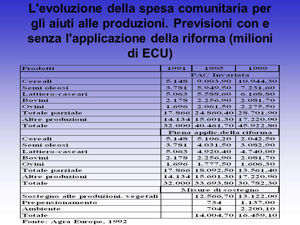 L'evoluzione della spesa comunitaria per gli aiuti alle produzioni. Previsioni con e senza l'applicazione della riforma (milioni di ECU)