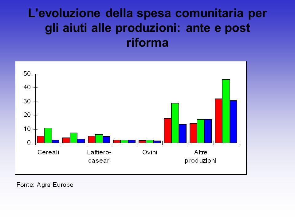 L'evoluzione della spesa comunitaria per gli aiuti alle produzioni: ante e post riforma