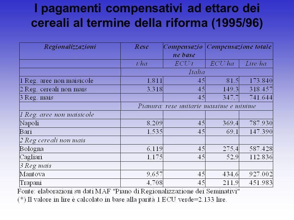 I pagamenti compensativi ad ettaro dei cereali al termine della riforma (1995/96)