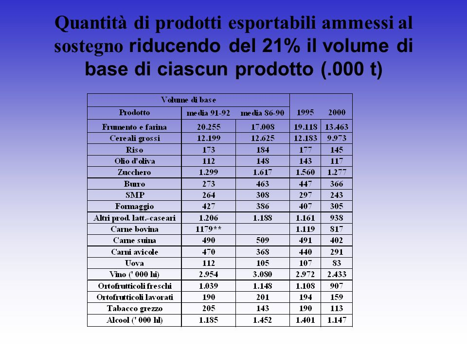 Quantità di prodotti esportabili ammessi al sostegno riducendo del 21% il volume di base di ciascun prodotto (.000 t)