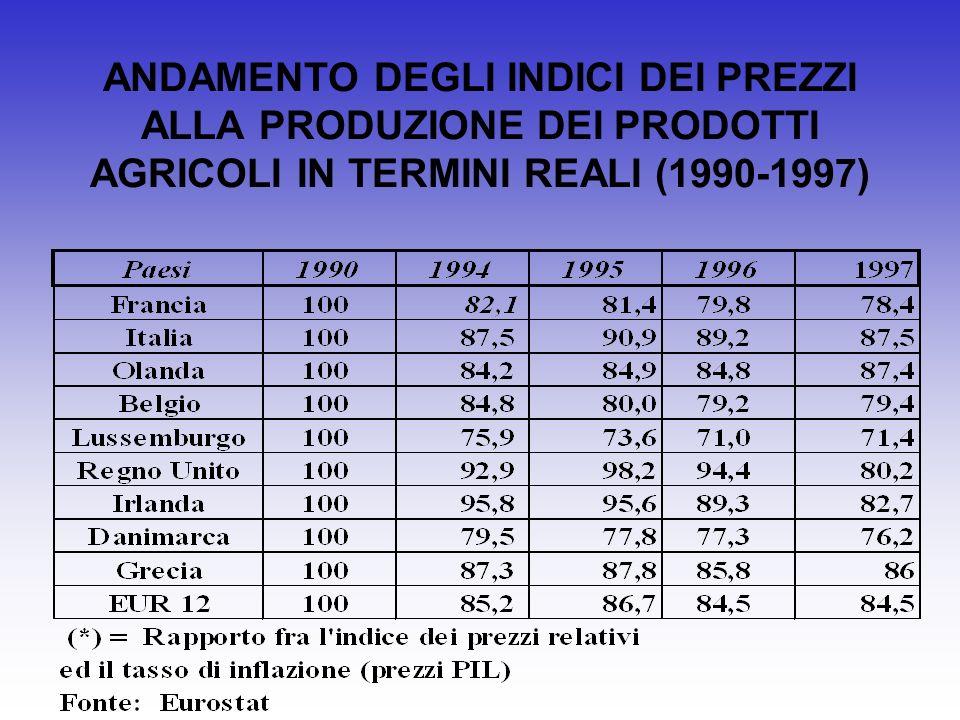Finanziamenti obiettivo 1: ripartizione delle spese dei Quadri Comunitari di Sostegno per categoria (in percentuale)