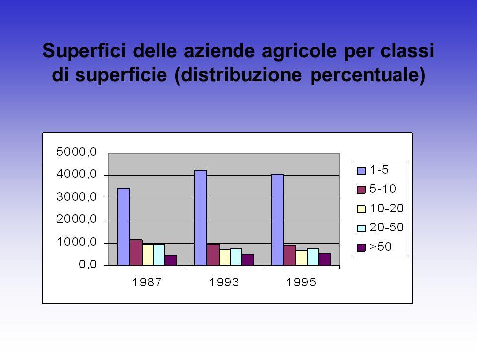 Superfici delle aziende agricole per classi di superficie (distribuzione percentuale)