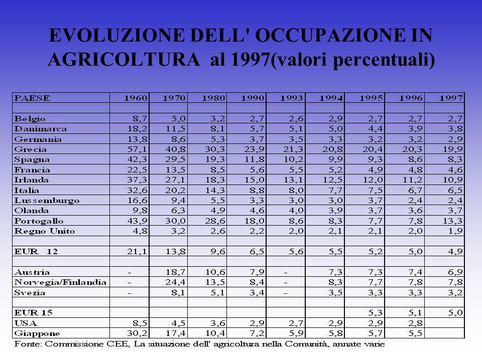 EVOLUZIONE DELL OCCUPAZIONE IN AGRICOLTURA al 1997(valori percentuali)