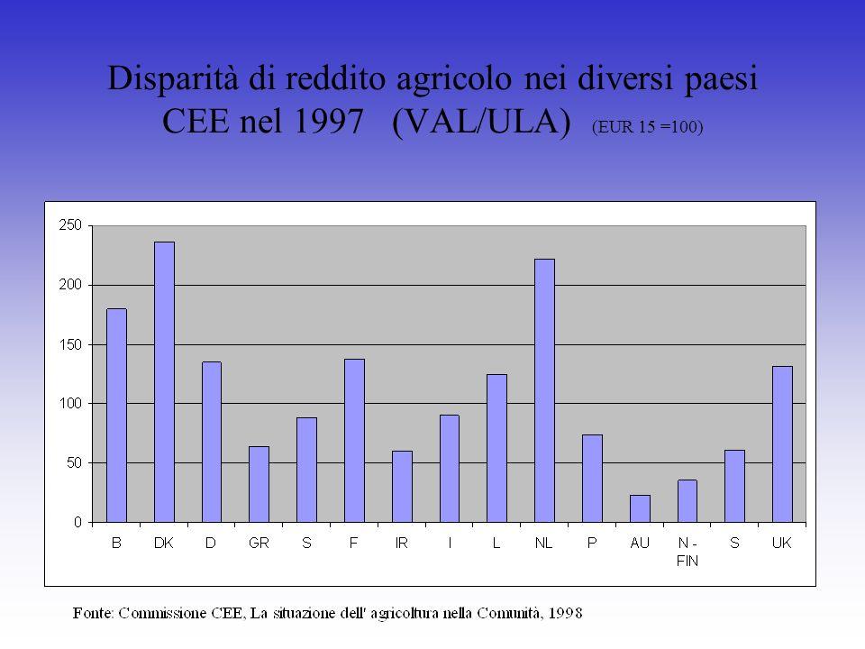 Disparità di reddito agricolo nei diversi paesi CEE nel 1997 (VAL/ULA) (EUR 15 =100)