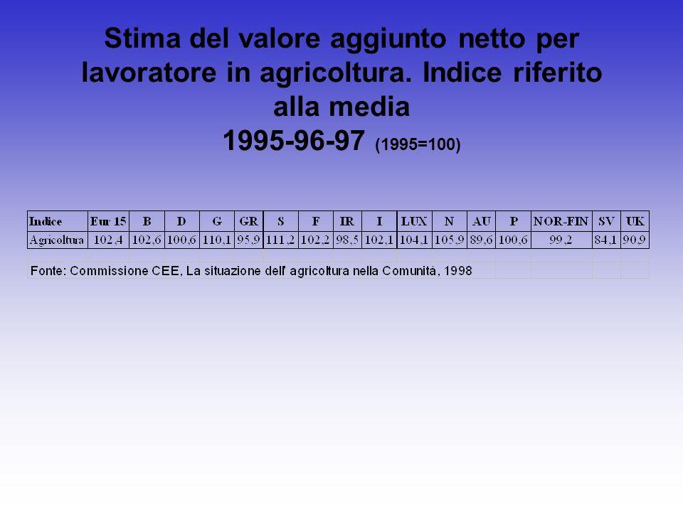 Stima del valore aggiunto netto per lavoratore in agricoltura. Indice riferito alla media 1995-96-97 (1995=100)