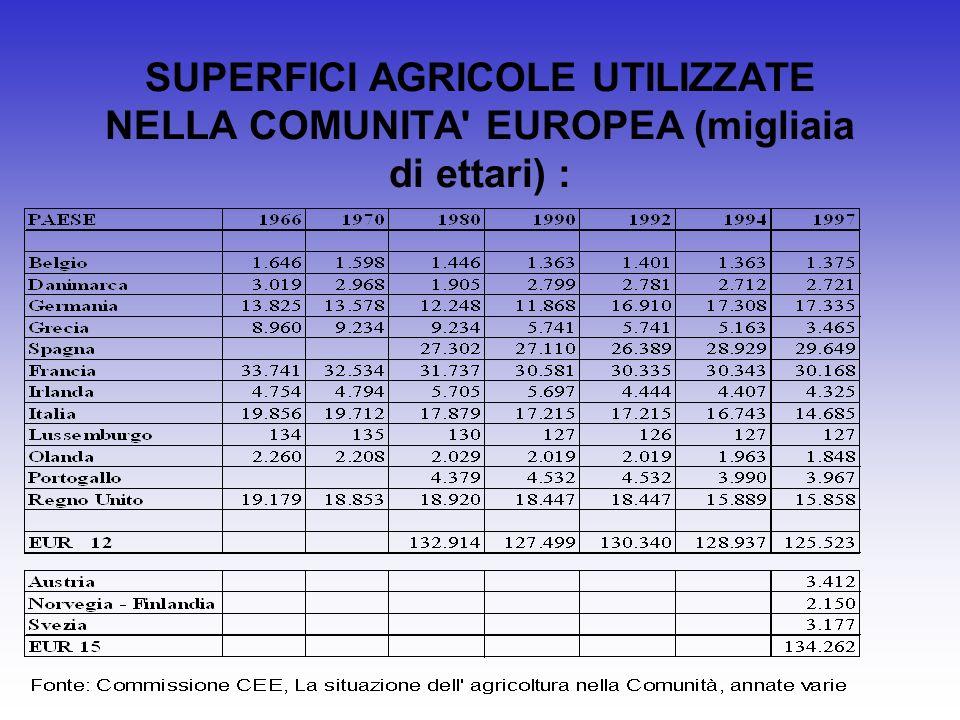 SUPERFICI AGRICOLE UTILIZZATE NELLA COMUNITA' EUROPEA (migliaia di ettari) :