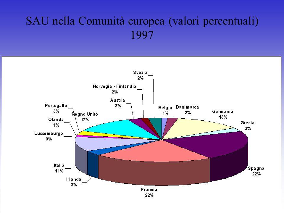 SAU nella Comunità europea (valori percentuali) 1997