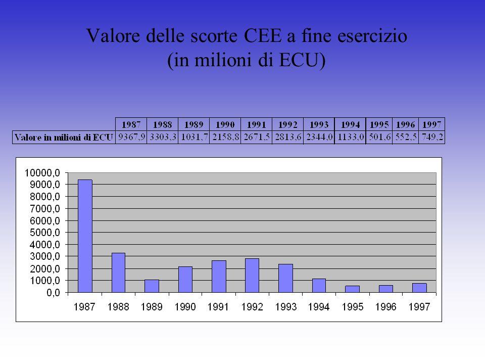 Valore delle scorte CEE a fine esercizio (in milioni di ECU)