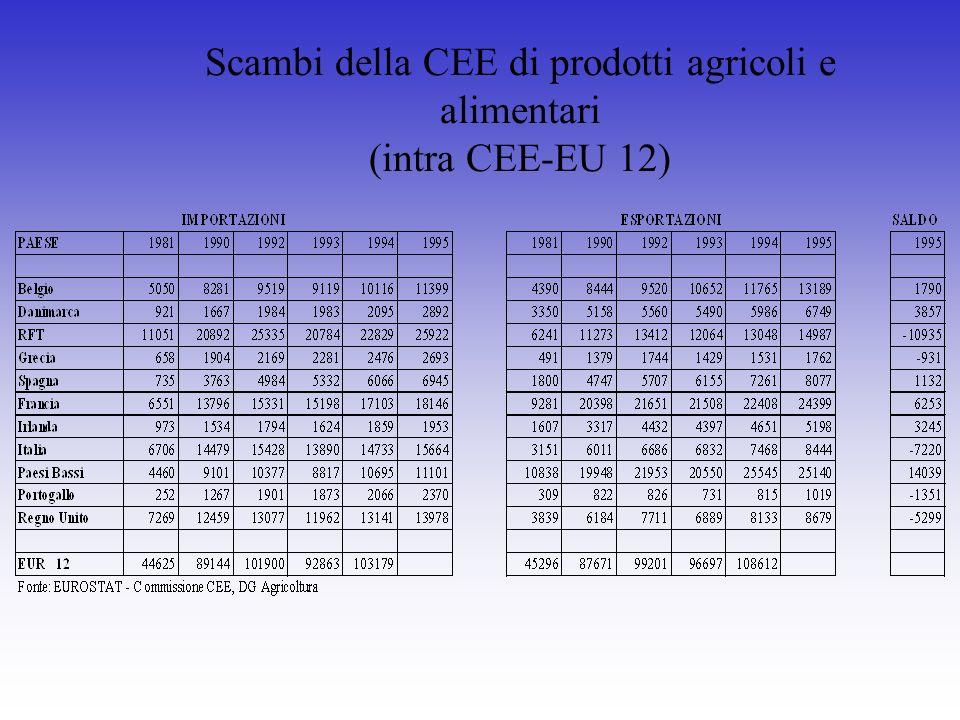 Scambi della CEE di prodotti agricoli e alimentari (intra CEE-EU 12)
