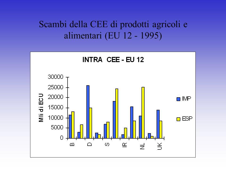 Scambi della CEE di prodotti agricoli e alimentari (EU 12 - 1995)