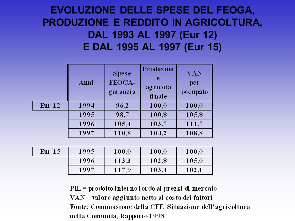 EVOLUZIONE DELLE SPESE DEL FEOGA, PRODUZIONE E REDDITO IN AGRICOLTURA, DAL 1993 AL 1997 (Eur 12) E DAL 1995 AL 1997 (Eur 15)