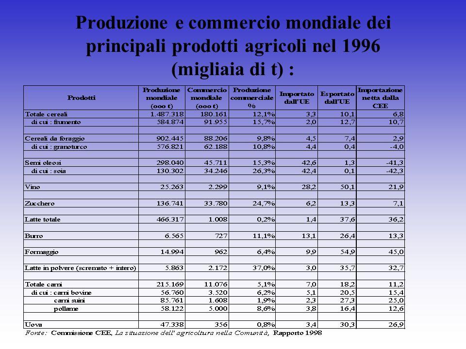 Produzione e commercio mondiale dei principali prodotti agricoli nel 1996 (migliaia di t) :