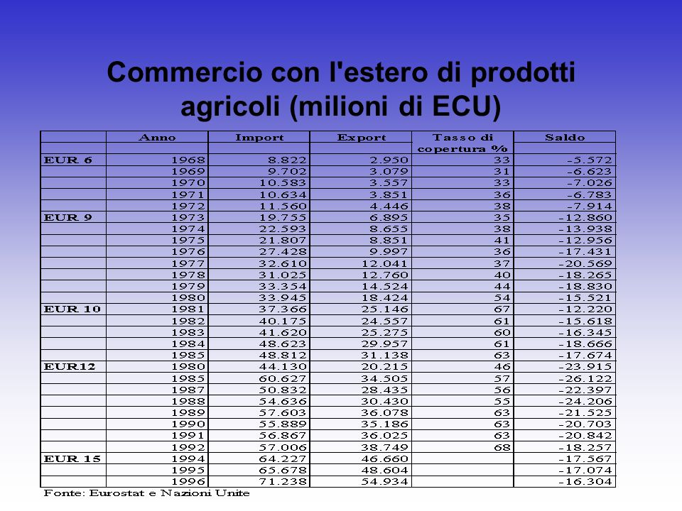 Commercio con l'estero di prodotti agricoli (milioni di ECU)