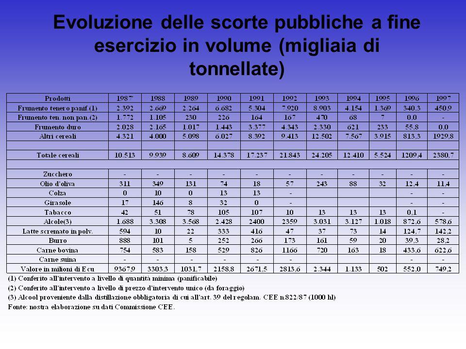 Evoluzione delle scorte pubbliche a fine esercizio in volume (migliaia di tonnellate)
